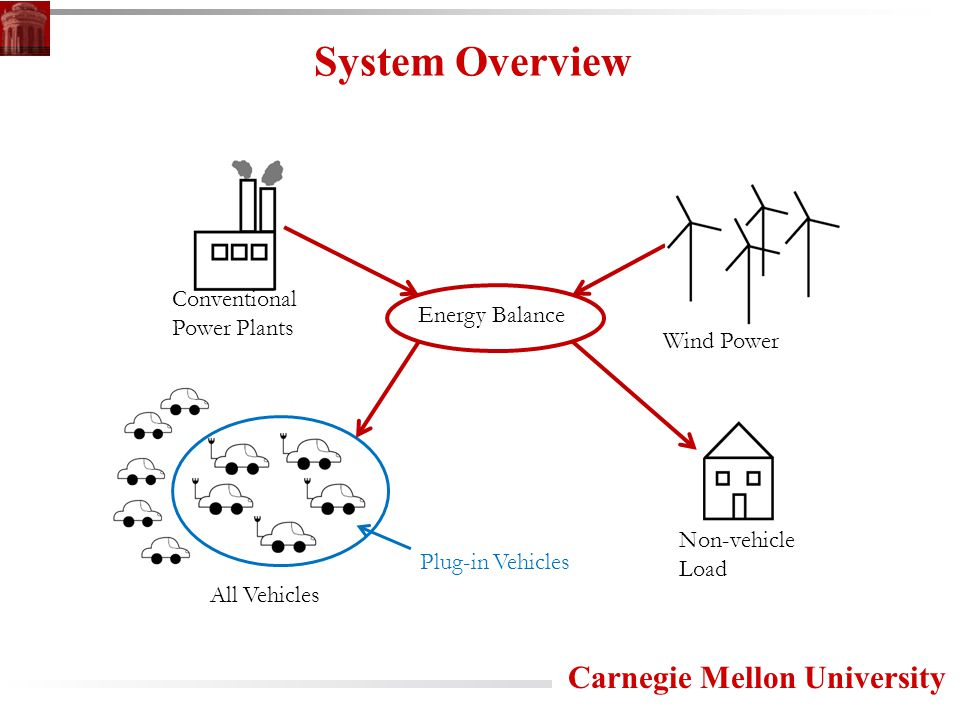 Carnegie Mellon University System Overview Conventional Power Plants Non-vehicle Load Plug-in Vehicles Energy Balance Wind Power All Vehicles