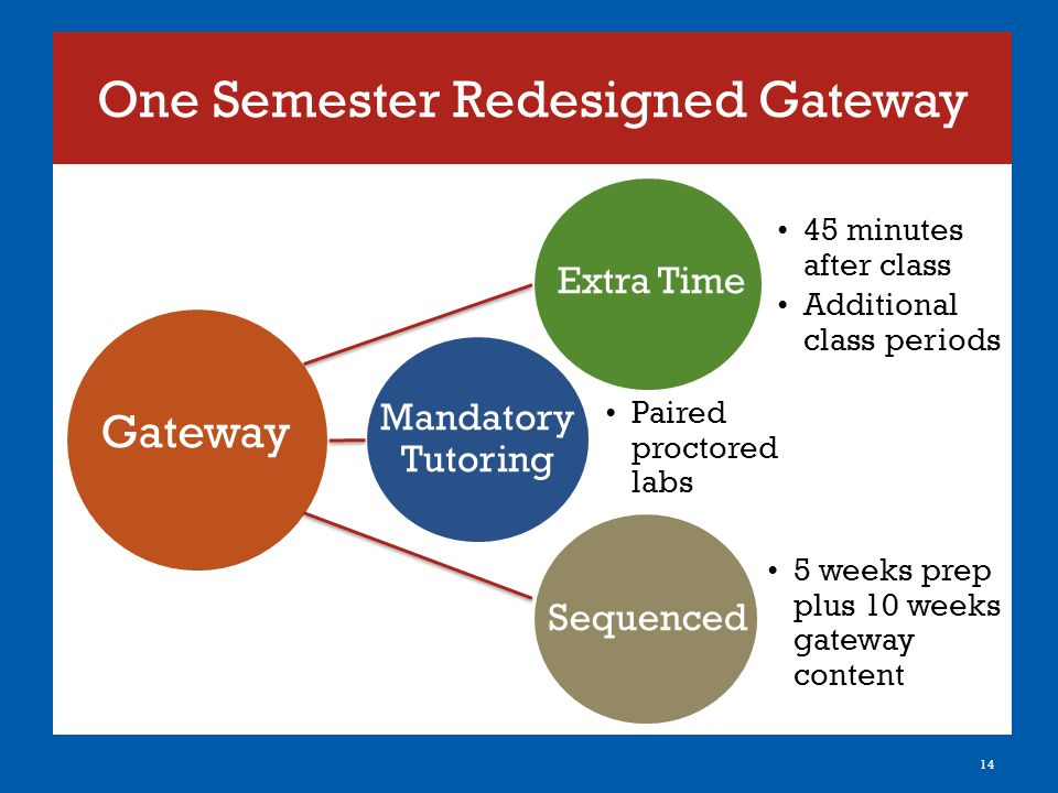 One Semester Redesigned Gateway 14 Gateway Extra Time Mandatory Tutoring Sequenced Paired proctored labs 45 minutes after class Additional class periods 5 weeks prep plus 10 weeks gateway content