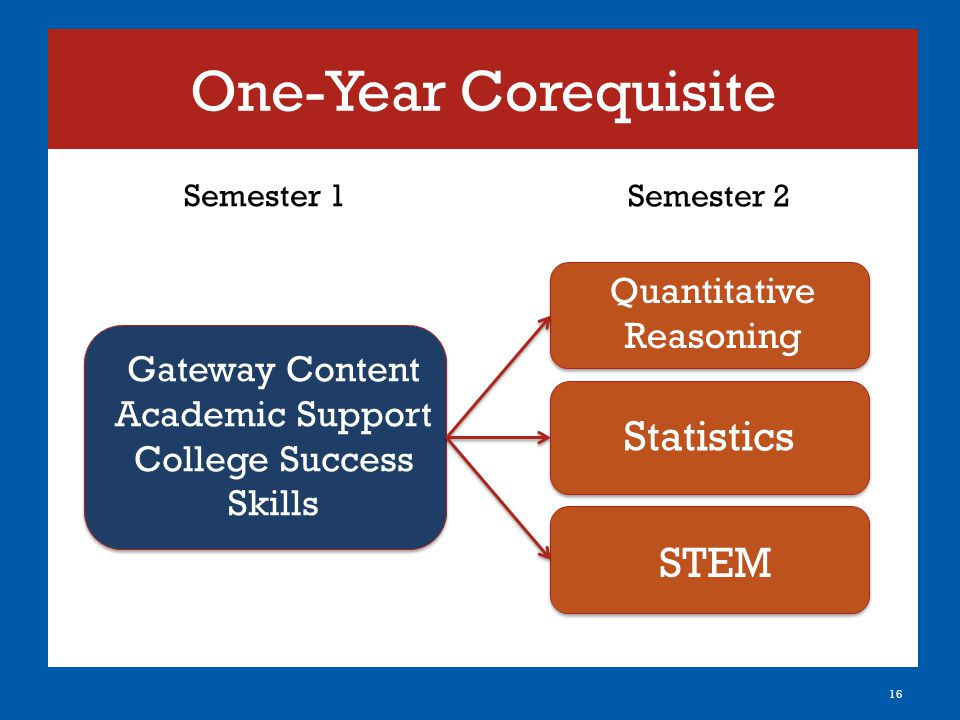 One-Year Corequisite 16 Gateway Semester 1 Semester 2 Gateway Content Academic Support College Success Skills STEM Quantitative Reasoning Statistics