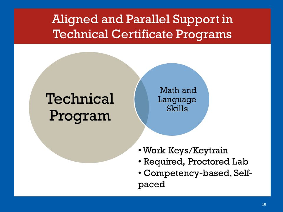 Aligned and Parallel Support in Technical Certificate Programs Technical Program Math and Language Skills 18 Work Keys/Keytrain Required, Proctored Lab Competency-based, Self- paced