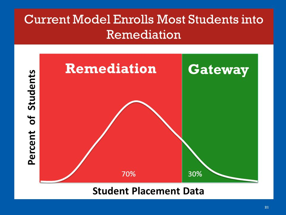 Current Model Enrolls Most Students into Remediation 21 Percent of Students Student Placement Data 30%70% Gateway Remediation