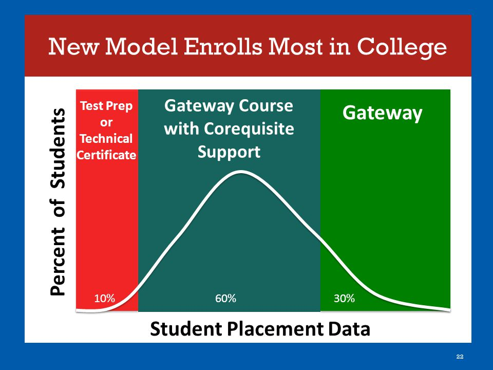 New Model Enrolls Most in College 22 Percent of Students Student Placement Data 30% 10% 60% Gateway Test Prep or Technical Certificate Gateway Course with Corequisite Support