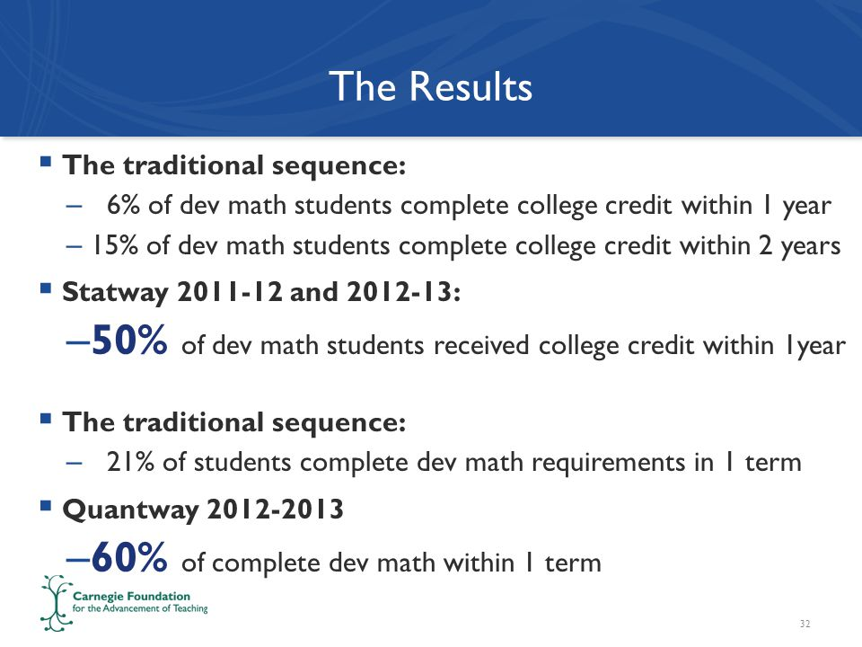 The Results  The traditional sequence: – 6% of dev math students complete college credit within 1 year – 15% of dev math students complete college credit within 2 years  Statway and : – 50% of dev math students received college credit within 1year  The traditional sequence: – 21% of students complete dev math requirements in 1 term  Quantway – 60% of complete dev math within 1 term 32
