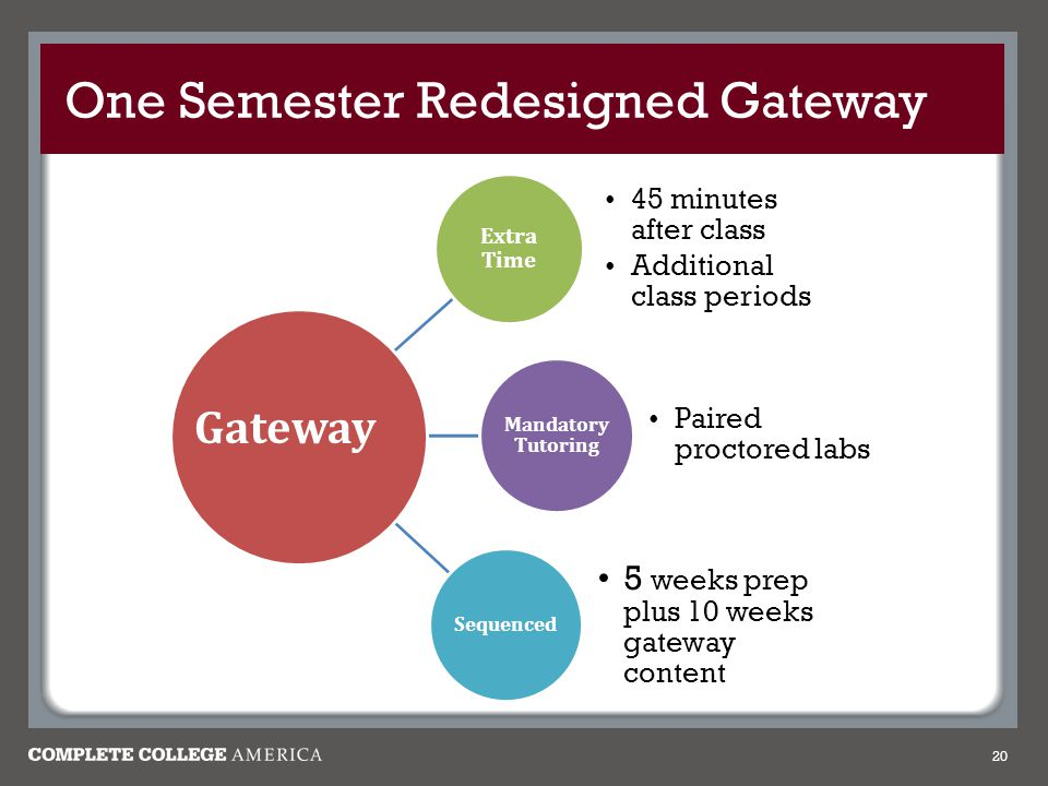 One Semester Redesigned Gateway Extra Time 45 minutes after class Additional class periods Mandatory Tutoring Paired proctored labs Sequenced 5 weeks prep plus 10 weeks gateway content 20 Gateway