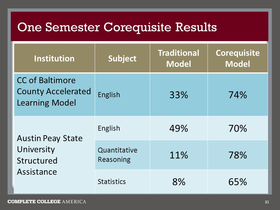 One Semester Corequisite Results 21 InstitutionSubject Traditional Model Corequisite Model CC of Baltimore County Accelerated Learning Model English 33%74% Austin Peay State University Structured Assistance English 49%70% Quantitative Reasoning 11%78% Statistics 8%65%