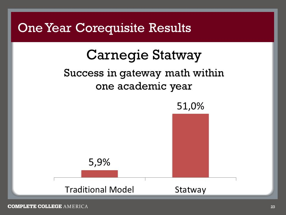 One Year Corequisite Results 23 Carnegie Statway Success in gateway math within one academic year