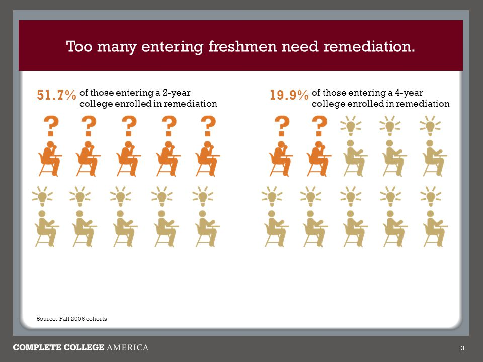 Too many entering freshmen need remediation.