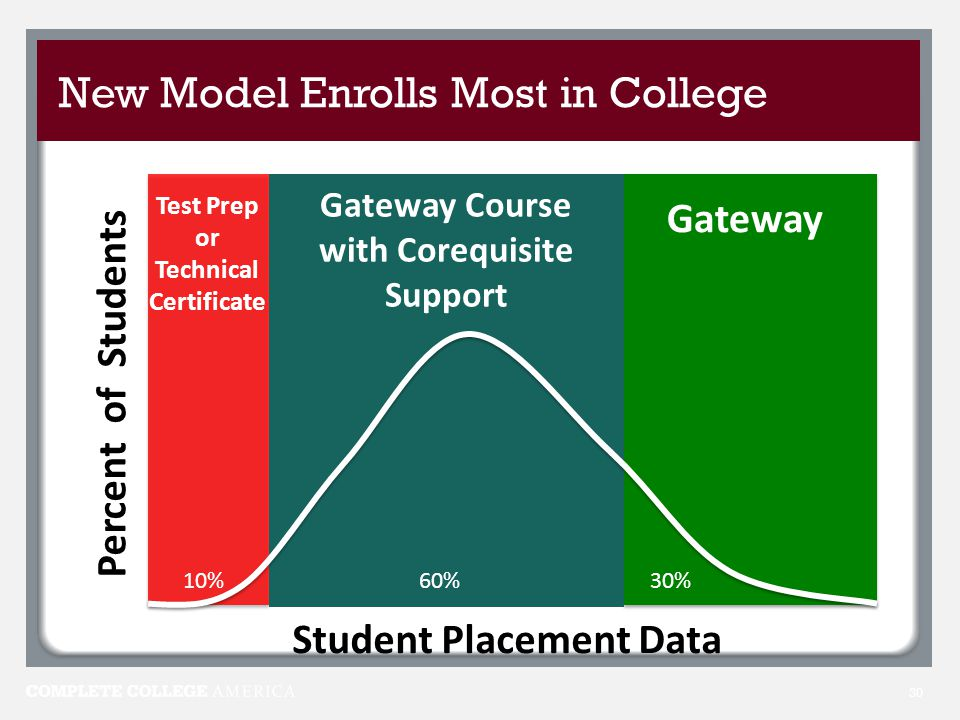 New Model Enrolls Most in College 30 Percent of Students Student Placement Data 30% 10% 60% Gateway Test Prep or Technical Certificate Gateway Course with Corequisite Support
