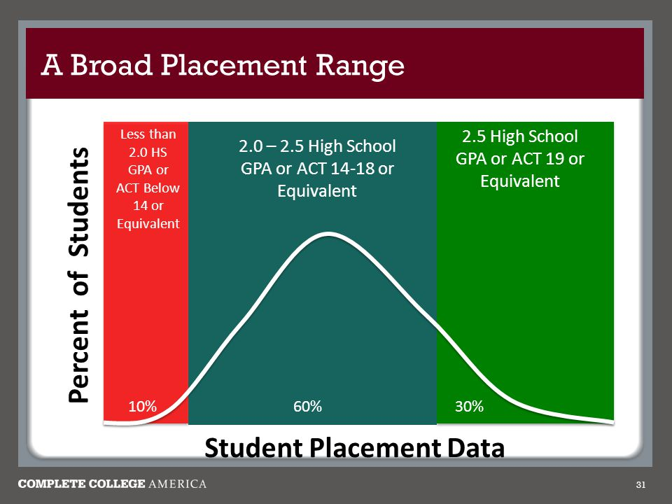 A Broad Placement Range 31 Percent of Students Student Placement Data 30% 10% 60% Less than 2.0 HS GPA or ACT Below 14 or Equivalent 2.0 – 2.5 High School GPA or ACT or Equivalent 2.5 High School GPA or ACT 19 or Equivalent