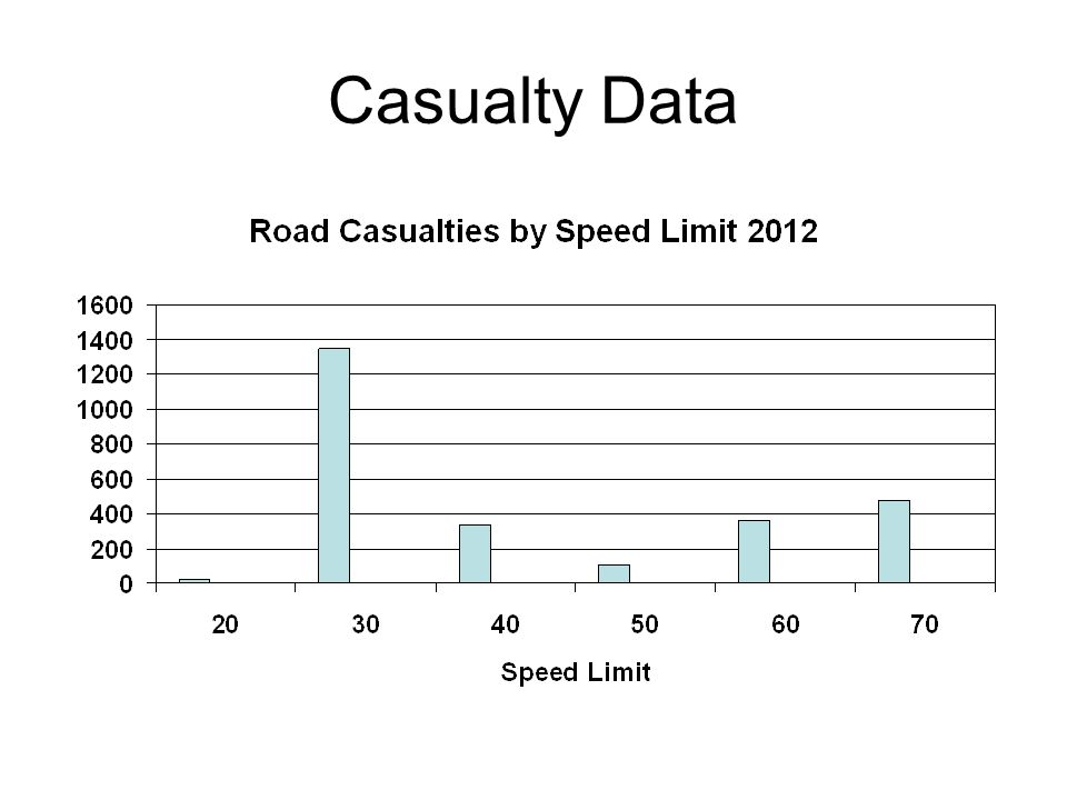 Casualty Data