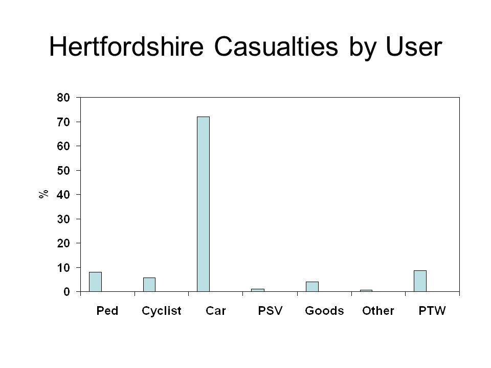 Hertfordshire Casualties by User
