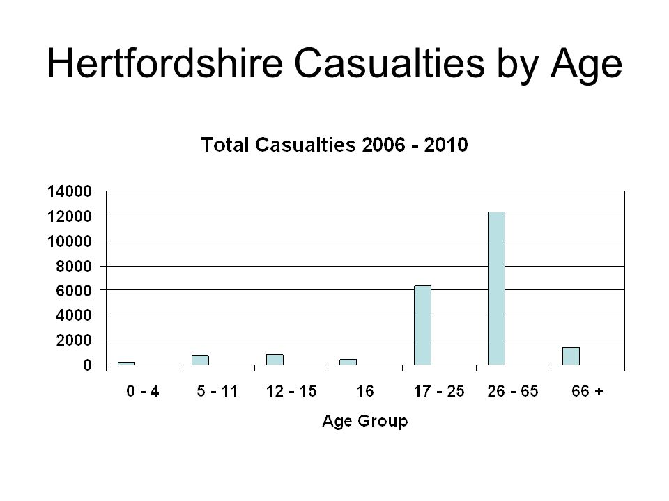 Hertfordshire Casualties by Age