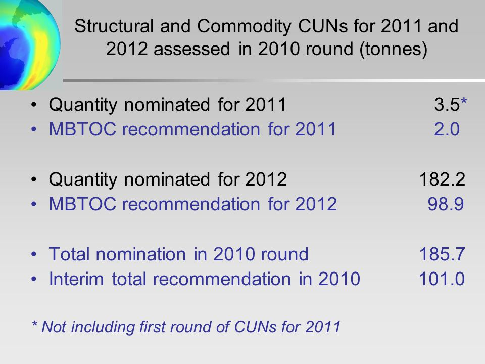 Structural and Commodity CUNs for 2011 and 2012 assessed in 2010 round (tonnes) Quantity nominated for * MBTOC recommendation for Quantity nominated for MBTOC recommendation for Total nomination in 2010 round185.7 Interim total recommendation in * Not including first round of CUNs for 2011