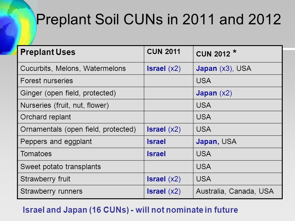 Preplant Soil CUNs in 2011 and 2012 Preplant Uses CUN 2011 CUN 2012 * Cucurbits, Melons, WatermelonsIsrael (x2)Japan (x3), USA Forest nurseriesUSA Ginger (open field, protected)Japan (x2) Nurseries (fruit, nut, flower)USA Orchard replantUSA Ornamentals (open field, protected)Israel (x2)USA Peppers and eggplantIsraelJapan, USA TomatoesIsraelUSA Sweet potato transplantsUSA Strawberry fruitIsrael (x2)USA Strawberry runnersIsrael (x2)Australia, Canada, USA Israel and Japan (16 CUNs) - will not nominate in future