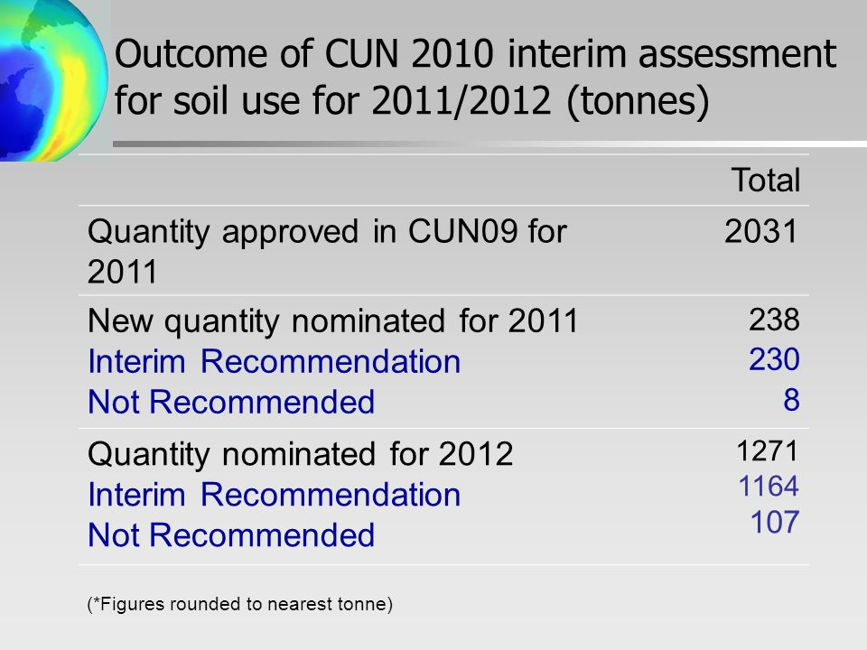 Outcome of CUN 2010 interim assessment for soil use for 2011/2012 (tonnes) Total Quantity approved in CUN09 for New quantity nominated for 2011 Interim Recommendation Not Recommended Quantity nominated for 2012 Interim Recommendation Not Recommended (*Figures rounded to nearest tonne)