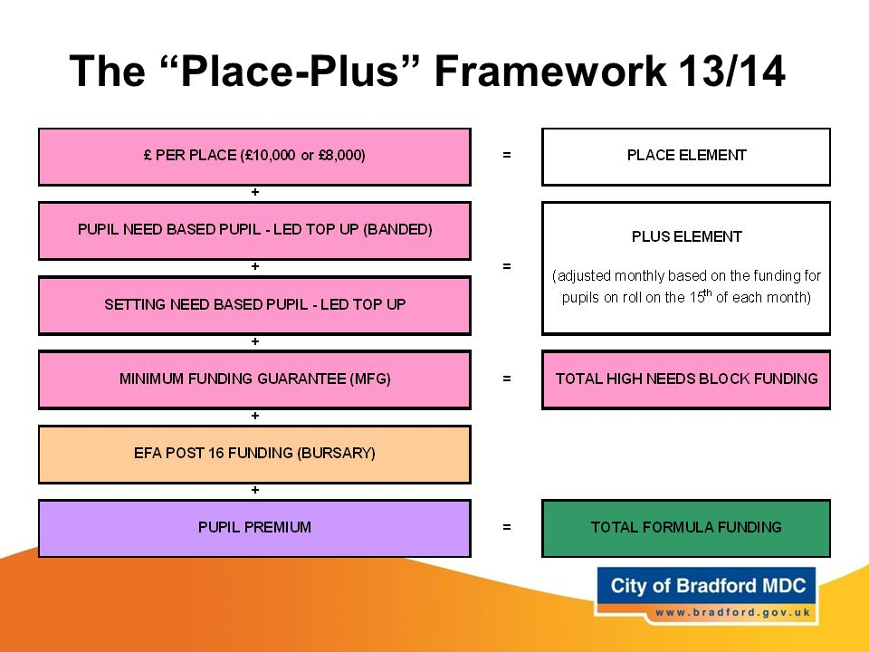 The Place-Plus Framework 13/14