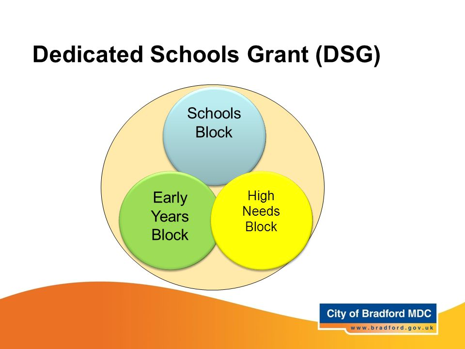 Dedicated Schools Grant (DSG) Schools Block Early Years Block High Needs Block