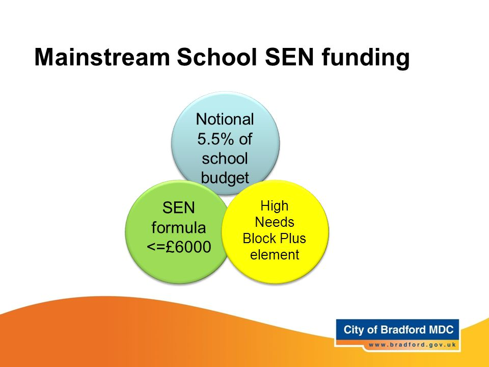 Mainstream School SEN funding Notional 5.5% of school budget SEN formula <=£6000 SEN formula <=£6000 High Needs Block Plus element