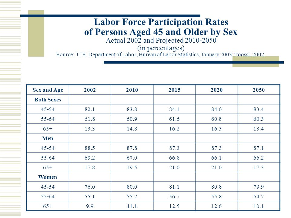 Labor Force Participation Rates of Persons Aged 45 and Older by Sex Actual 2002 and Projected (in percentages) Source: U.S.