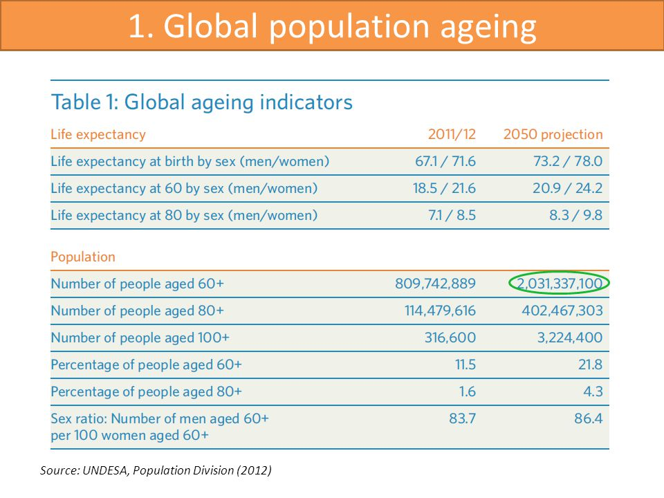 1. Global population ageing Source: UNDESA, Population Division (2012)