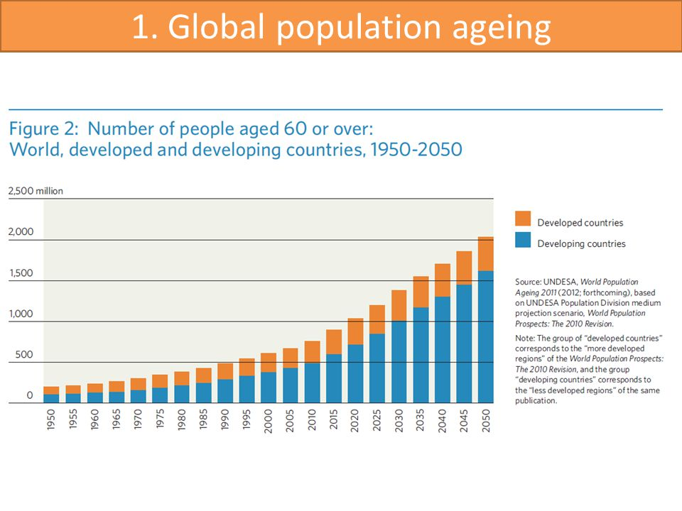1. Global population ageing