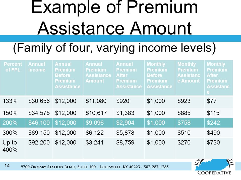 Example of Premium Assistance Amount (Family of four, varying income levels ) 14 Percent of FPL Annual Income Annual Premium Before Premium Assistance Annual Premium Assistance Amount Annual Premium After Premium Assistance Monthly Premium Before Premium Assistance Monthly Premium Assistanc e Amount Monthly Premium After Premium Assistanc e 133%$30,656$12,000$11,080$920$1,000$923$77 150%$34,575$12,000$10,617$1,383$1,000$885$ %$46,100$12,000$9,096$2,904$1,000$758$ %$69,150$12,000$6,122$5,878$1,000$510$490 Up to 400% $92,200$12,000$3,241$8,759$1,000$270$730