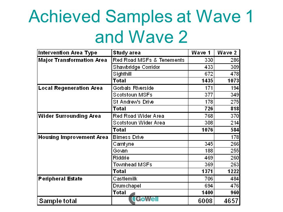 Achieved Samples at Wave 1 and Wave 2