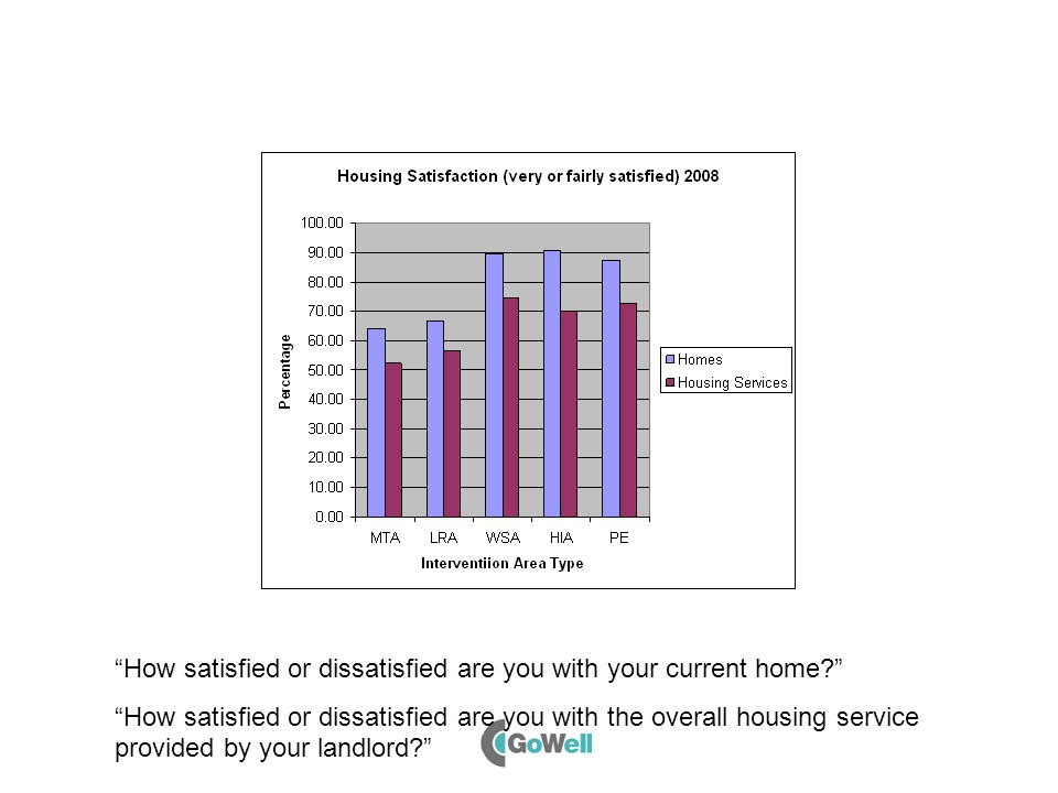 How satisfied or dissatisfied are you with your current home How satisfied or dissatisfied are you with the overall housing service provided by your landlord