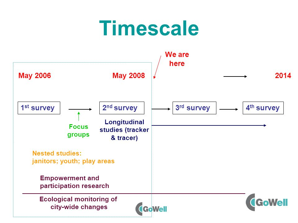 Timescale 1 st survey2 nd survey 3 rd survey4 th survey May We are here May 2008 Focus groups Longitudinal studies (tracker & tracer) Empowerment and participation research Ecological monitoring of city-wide changes Nested studies: janitors; youth; play areas