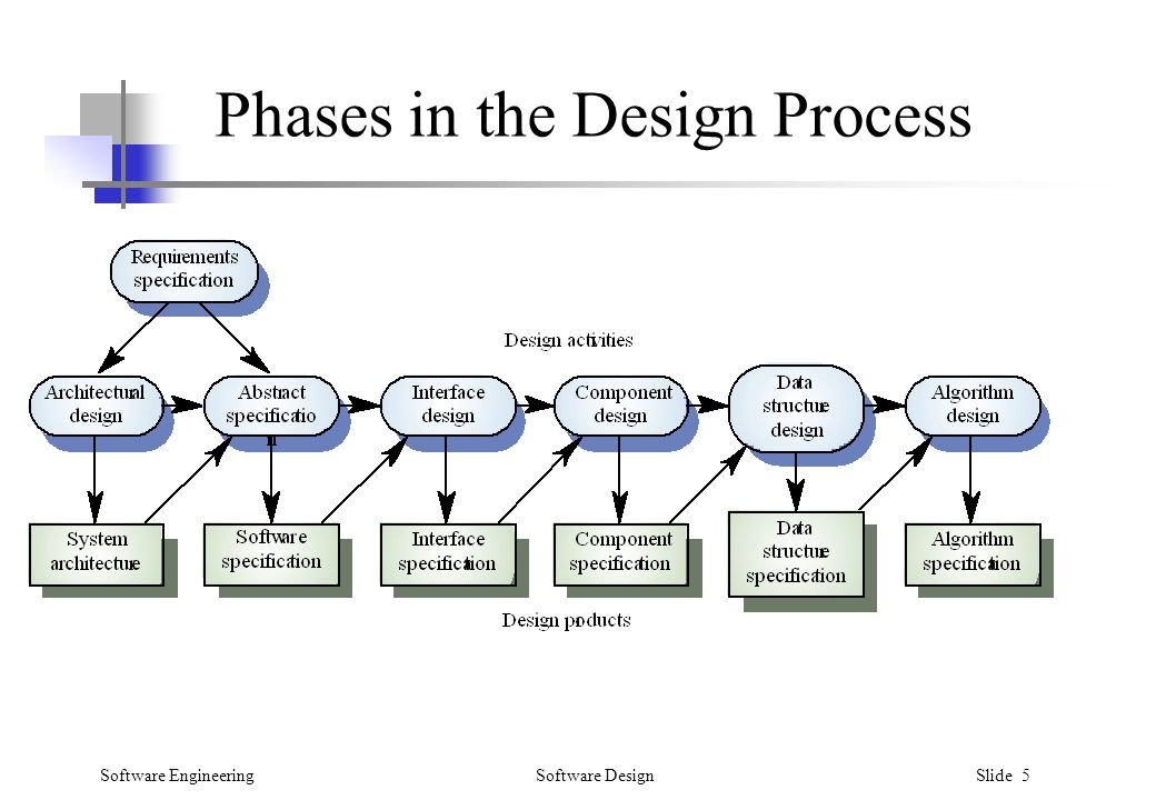 Software Design Process In Software Engineering Most Freeware