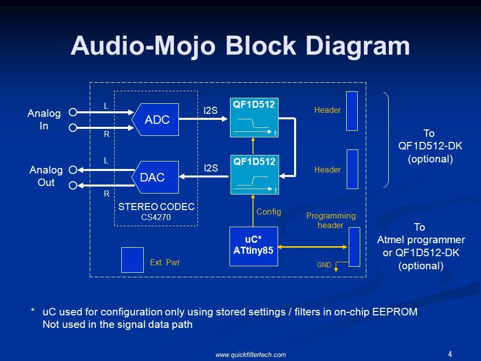 1 Audio-Mojo Application-Specific Development Board for