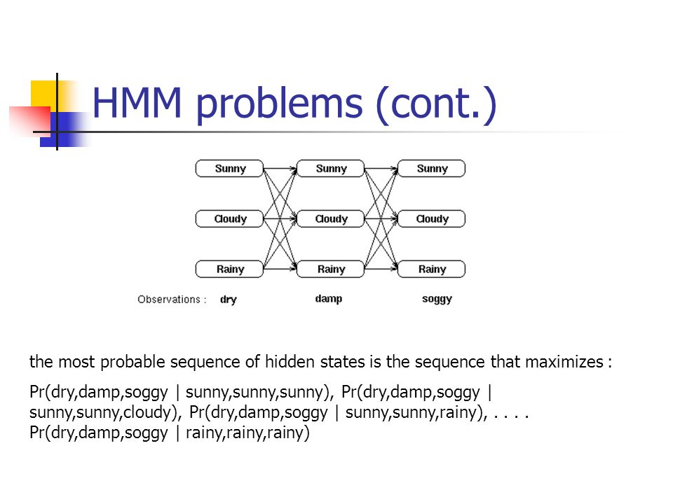 HMM problems (cont.) the most probable sequence of hidden states is the sequence that maximizes : Pr(dry,damp,soggy | sunny,sunny,sunny), Pr(dry,damp,soggy | sunny,sunny,cloudy), Pr(dry,damp,soggy | sunny,sunny,rainy),....