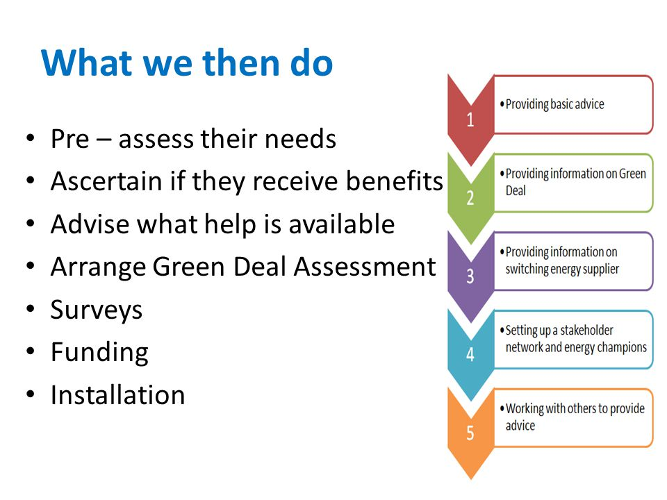 What we then do Pre – assess their needs Ascertain if they receive benefits Advise what help is available Arrange Green Deal Assessment Surveys Funding Installation