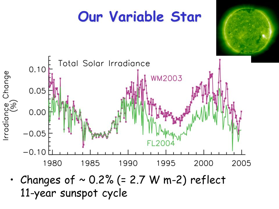 Our Variable Star Changes of ~ 0.2% (= 2.7 W m-2) reflect 11-year sunspot cycle