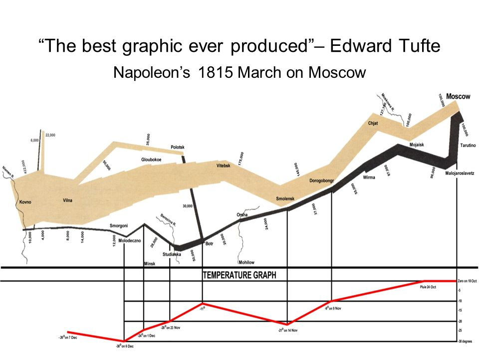 The best graphic ever produced – Edward Tufte Napoleon's 1815 March on Moscow