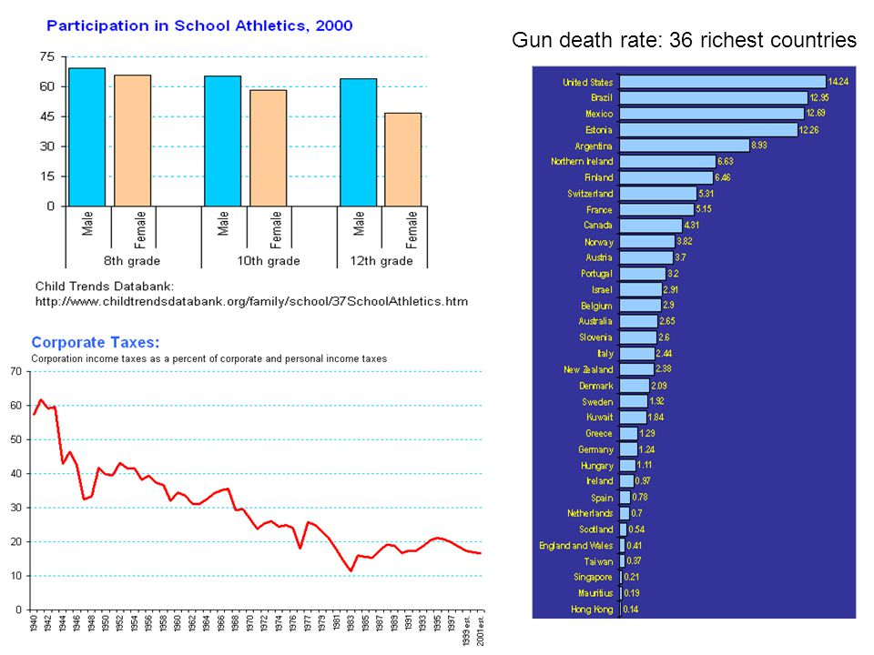 Gun death rate: 36 richest countries