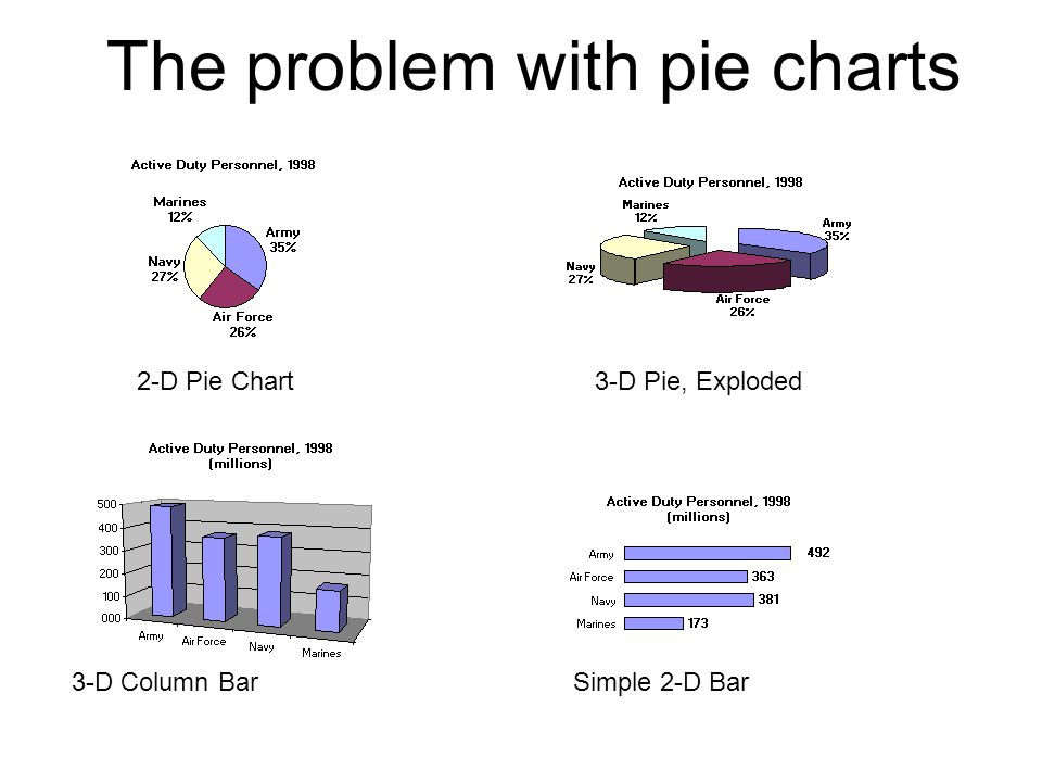 2-D Pie Chart 3-D Pie, Exploded 3-D Column Bar Simple 2-D Bar The problem with pie charts