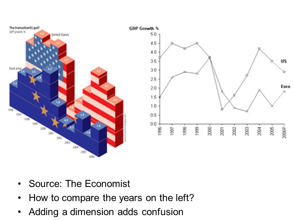 Source: The Economist How to compare the years on the left Adding a dimension adds confusion