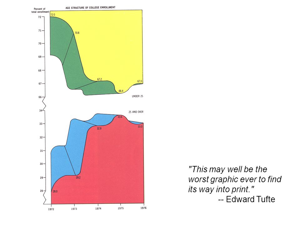 This may well be the worst graphic ever to find its way into print. -- Edward Tufte