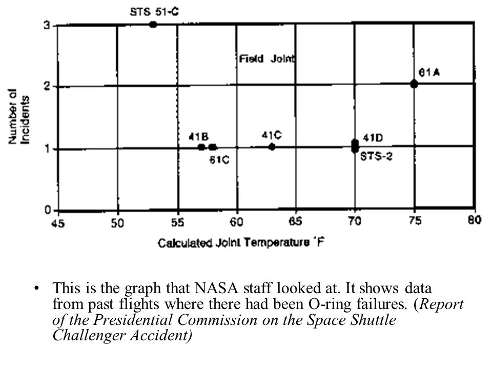 This is the graph that NASA staff looked at.