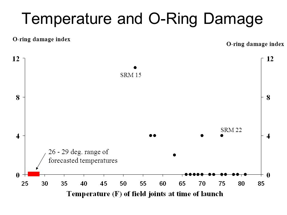 O-ring damage index Temperature and O-Ring Damage SRM 15 SRM deg.
