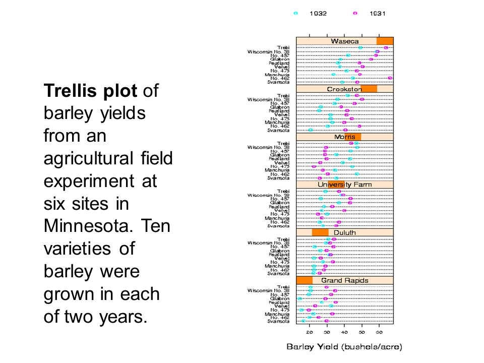 Trellis plot of barley yields from an agricultural field experiment at six sites in Minnesota.