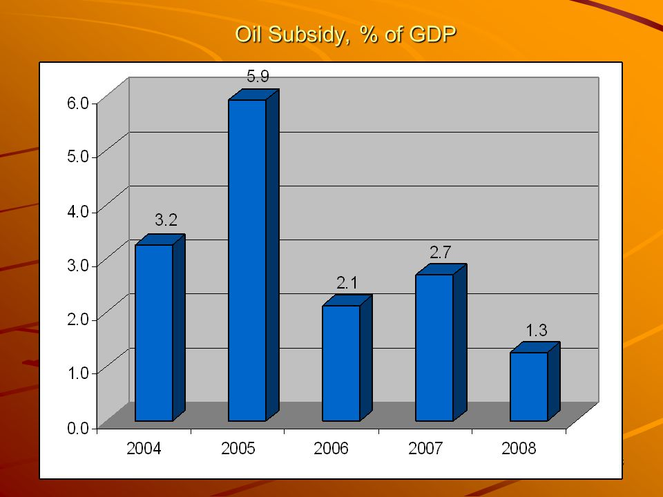 16 Oil Subsidy, % of GDP