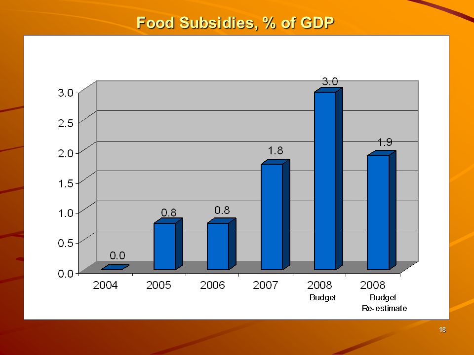 18 Food Subsidies, % of GDP