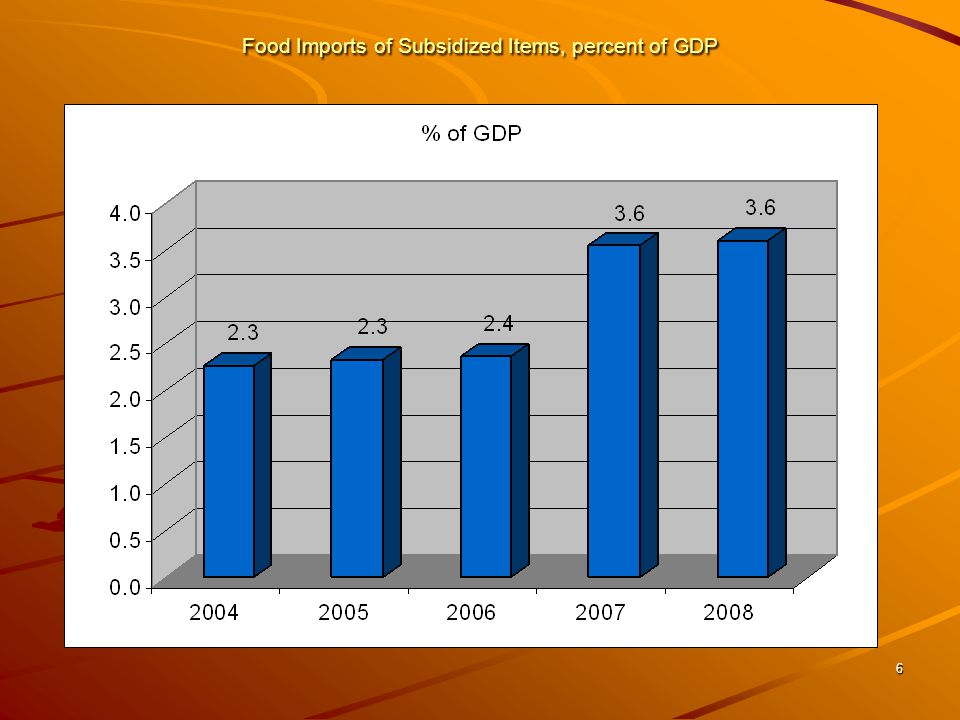 6 Food Imports of Subsidized Items, percent of GDP