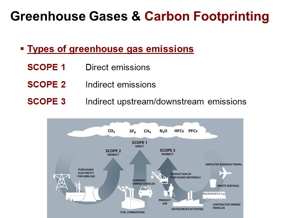 Greenhouse Gases & Carbon Footprinting  Types of greenhouse gas emissions SCOPE 1Direct emissions SCOPE 2Indirect emissions SCOPE 3Indirect upstream/downstream emissions