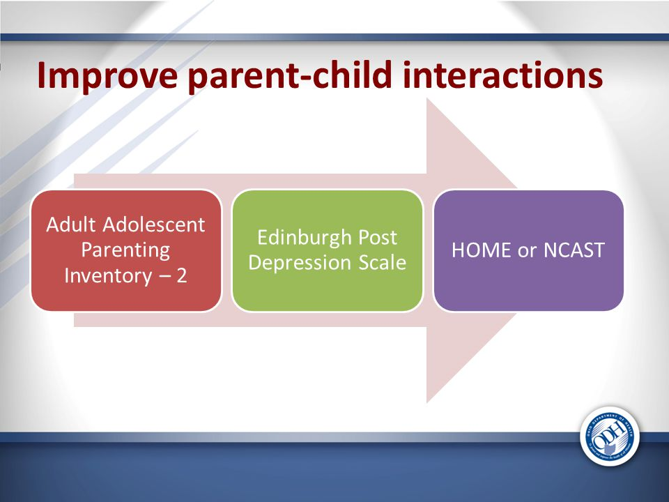 Improve parent-child interactions Adult Adolescent Parenting Inventory – 2 Edinburgh Post Depression Scale HOME or NCAST
