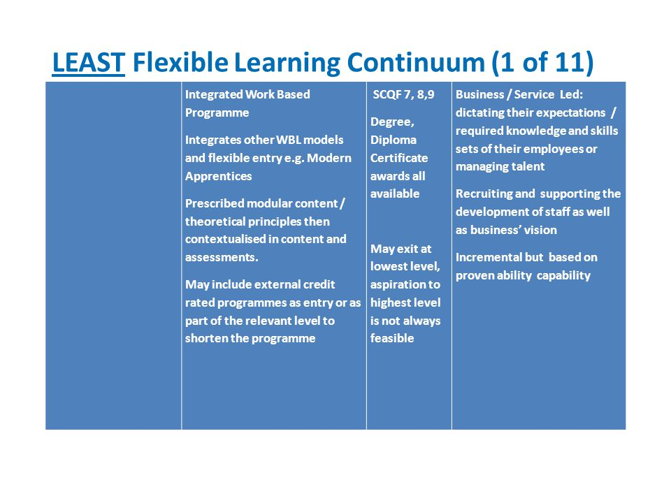LEAST Flexible Learning Continuum (1 of 11) Integrated Work Based Programme Integrates other WBL models and flexible entry e.g.