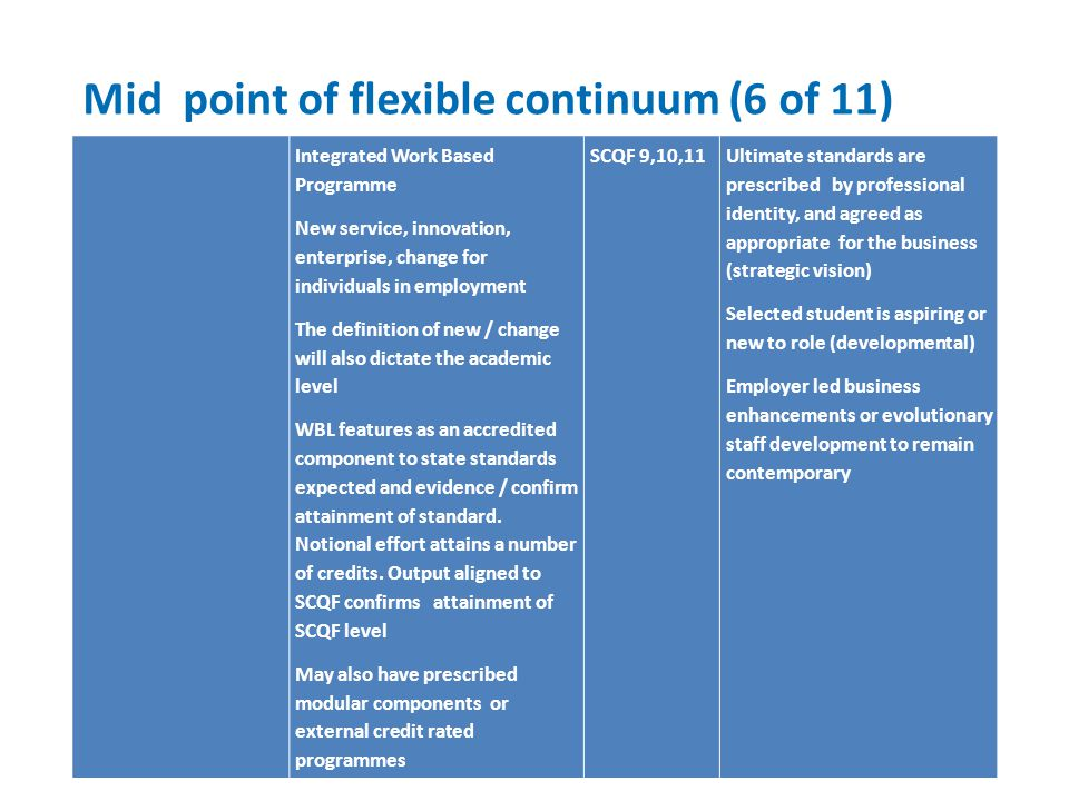 Mid point of flexible continuum (6 of 11) Integrated Work Based Programme New service, innovation, enterprise, change for individuals in employment The definition of new / change will also dictate the academic level WBL features as an accredited component to state standards expected and evidence / confirm attainment of standard.