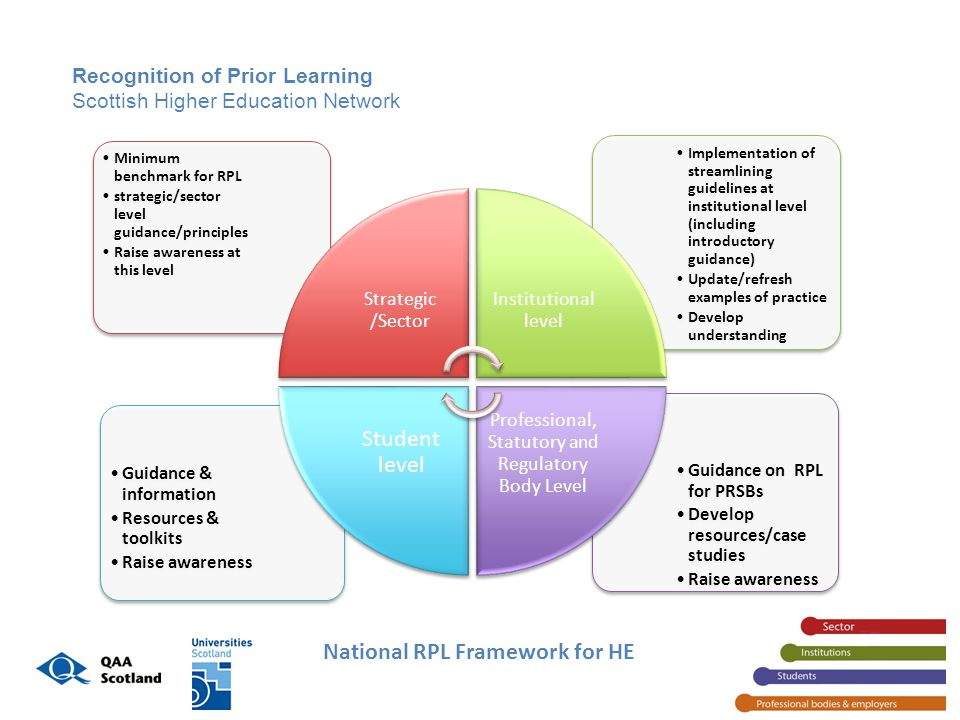 Recognition of Prior Learning Scottish Higher Education Network Guidance on RPL for PRSBs Develop resources/case studies Raise awareness Guidance & information Resources & toolkits Raise awareness Implementation of streamlining guidelines at institutional level (including introductory guidance) Update/refresh examples of practice Develop understanding Minimum benchmark for RPL strategic/sector level guidance/principles Raise awareness at this level Strategic /Sector Institutional level Professional, Statutory and Regulatory Body Level Student level National RPL Framework for HE